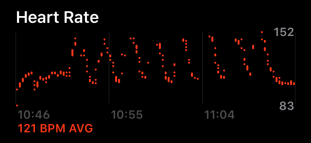 Screenshot of my heart rate during the walk/run, going up and down, up and down, with each interval