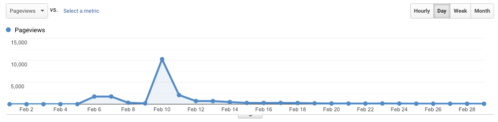 A chart of very low traffic except for a spike on 10th February of about 10,000 pageviews