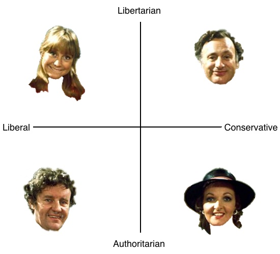 A chart of two axes: libertarian to authoritarian, and liberal to conservative. In each quadrant is a portrait of a character from The Good Life. Barbara (libertarian, liberal), Tom (authoritarian, liberal), Jerry (libertarian, conservative) and Margo (authoritarian, conservative).